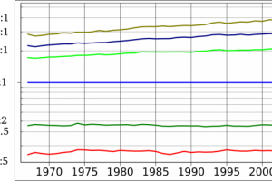 2000px-US_Income_Inequality_1967-2003_relative_to_median_(log_scale)_svg